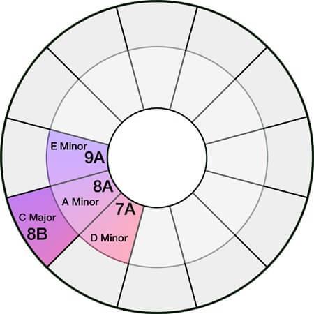 Teilausschnitt aus dem Camelot Wheel von Mixed In Key, Hilfswerkzeug für harmonische DJ-Mixes