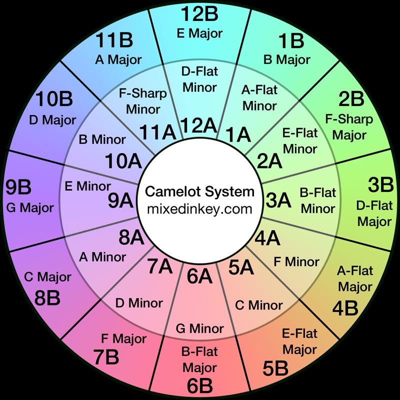 Das Camelot Wheel von Mixed In Key, Hilfswerkzeug für harmonische DJ-Mixes
